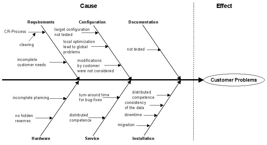 Methoden fishbone diagram ursachen folgen kette ursache wirkungs sheet fishbone diagram ccuart Choice Image
